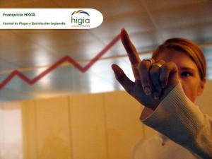 Franquicia Higia minimiza la inversión y aumenta el beneficio