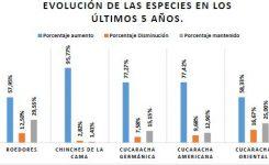 Estudio de la evolución de la sanidad ambiental en España