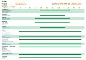 Estacionalidad de las plagas urbanas en España