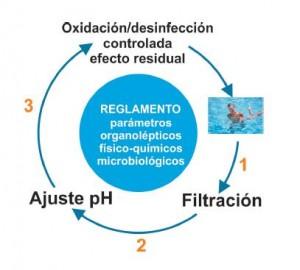 La base de la electrólisis salina es la sal para piscinas