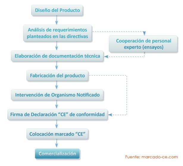 etapas del procedimiento de marcado CE