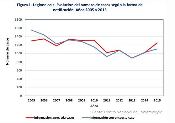 incremento de los casos por legionella