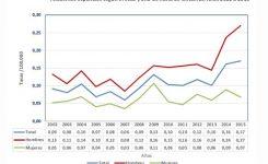 Los casos de legionella incrementan en España durante 2015
